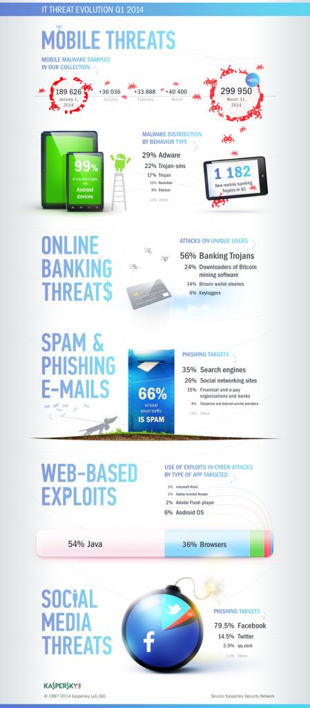 Ψηφιακές απειλές Q1 2014 Kaspersky: Οι ψηφιακές απειλές στο πρώτο τρίμηνο του 2014 [infographic]
