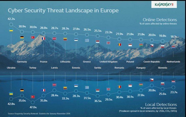 Cyber Security Threat Landscape in Europe