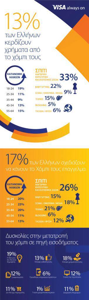 Έρευνα της Visa_Infographic