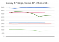 Snapdragon 820 vs Apple A9 vs Snapdragon 810 & 808 vs Exynos 7420. Μάχη γιγάντων! 9