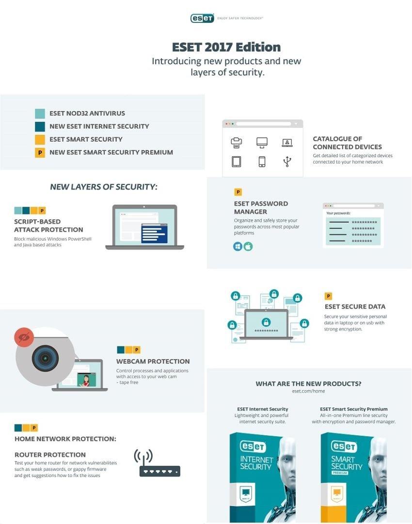 ESET Infographic