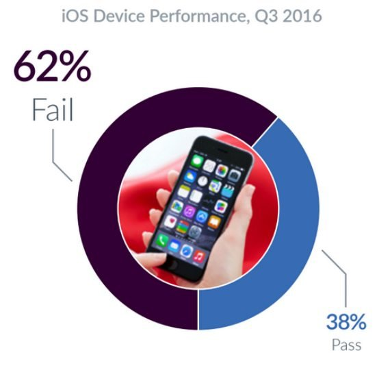 Αδικαιολόγητα μεγάλο ποσοστό αποτυχίας για iOS