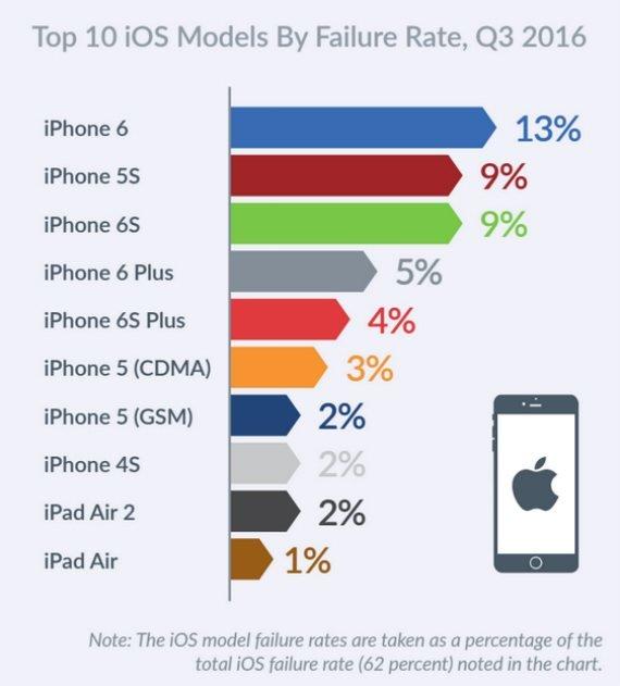 Οι συσκευές της Apple με τα περισσότερα προβλήματα