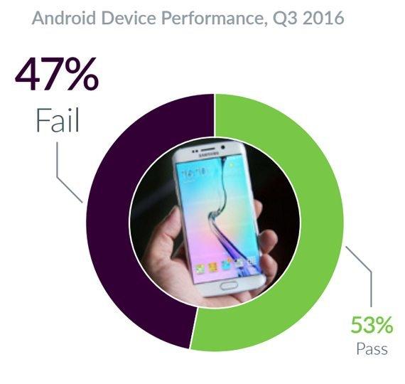 Στα Android η κατάσταση είναι κάπως καλύτερη