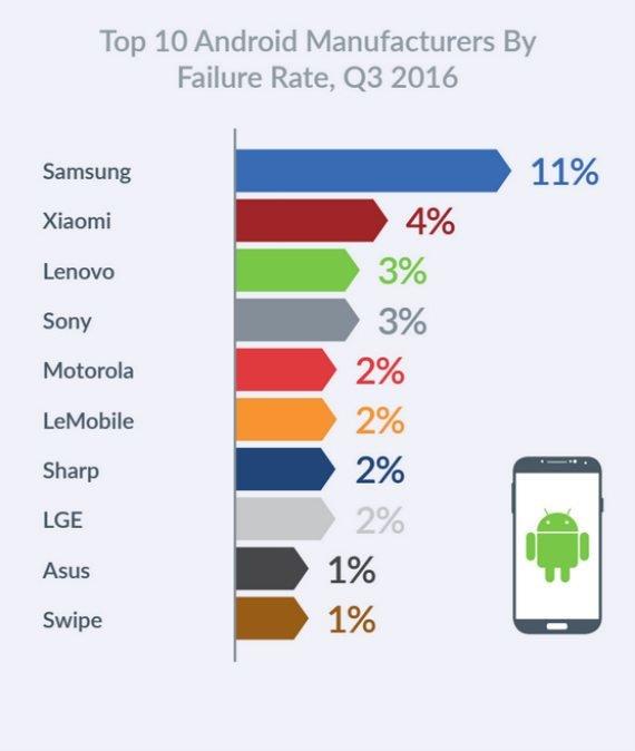 Η Samsung είχε με διαφορά τις περισσότερες αποτυχίες