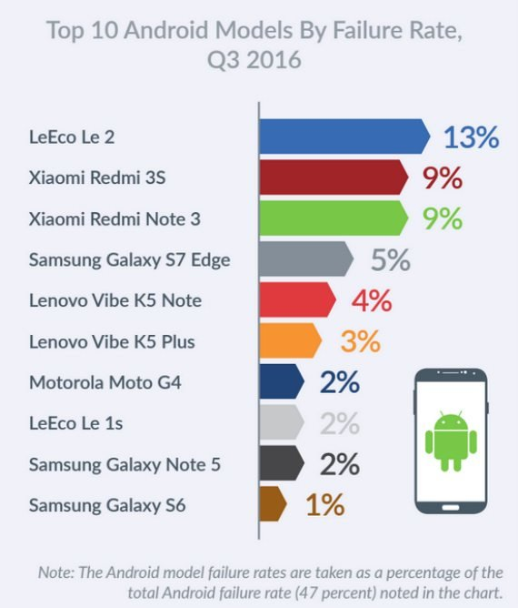 Οι συσκευές Android με τα περισσότερα προβλήματα