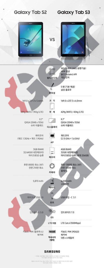 MWC 2017: Αυτό είναι το Samsung Galaxy Tab S3 (leak)! 1