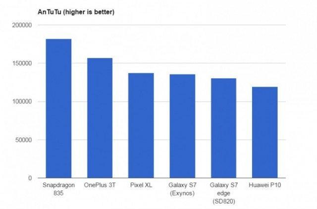 Εκτενέστατες δοκιμές του Snapdragon 835 για να δούμε τα όριά του! 2