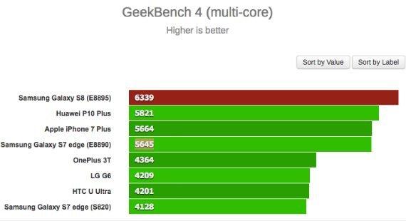 Galaxy S8: Δοκιμάστηκε σε benchmarks το πως αποδίδει η έκδοση με chipset Exynos 2