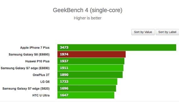 Galaxy S8: Δοκιμάστηκε σε benchmarks το πως αποδίδει η έκδοση με chipset Exynos 3