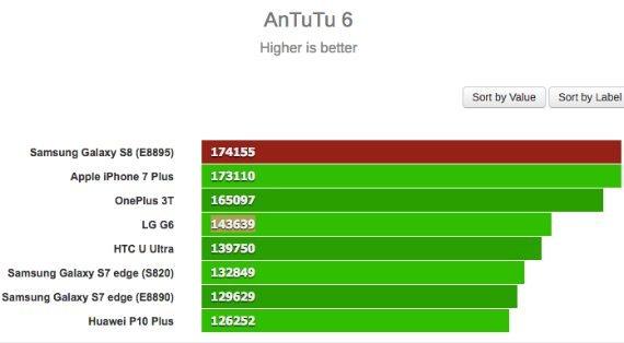 Galaxy S8: Δοκιμάστηκε σε benchmarks το πως αποδίδει η έκδοση με chipset Exynos 1