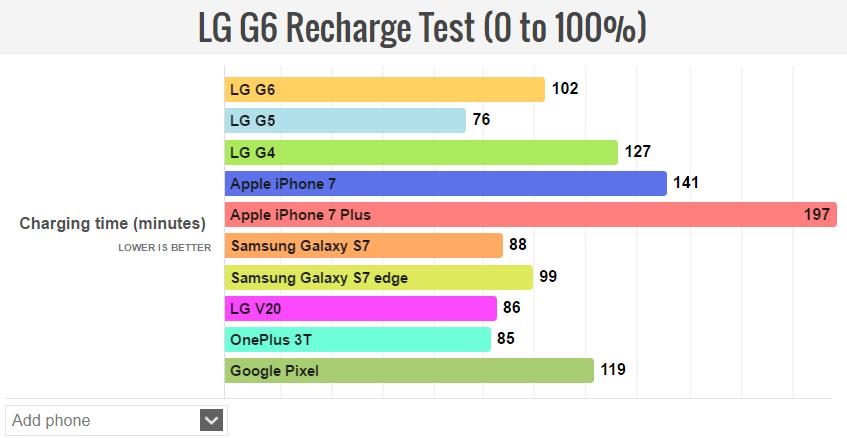 Μέτριες οι επιδόσεις της μπαταρίας για το LG G6 2