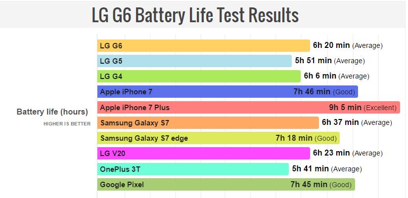 Μέτριες οι επιδόσεις της μπαταρίας για το LG G6 1