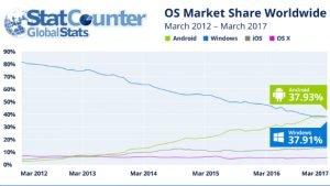 Το Android κάνει την μεγάλη ανατροπή και ξεπερνά τα Windows