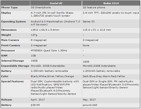 Gretel A7: Οικονομικό Android smartphone ή... νοσταλγία με το Nokia 3310; 2