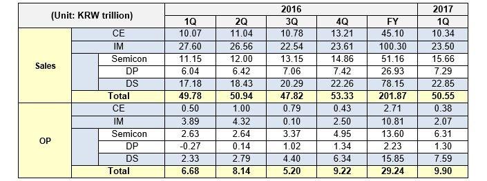 Στην «κορυφή» τα κέρδη της Samsung για το πρώτο τρίμηνο του 2017! 1