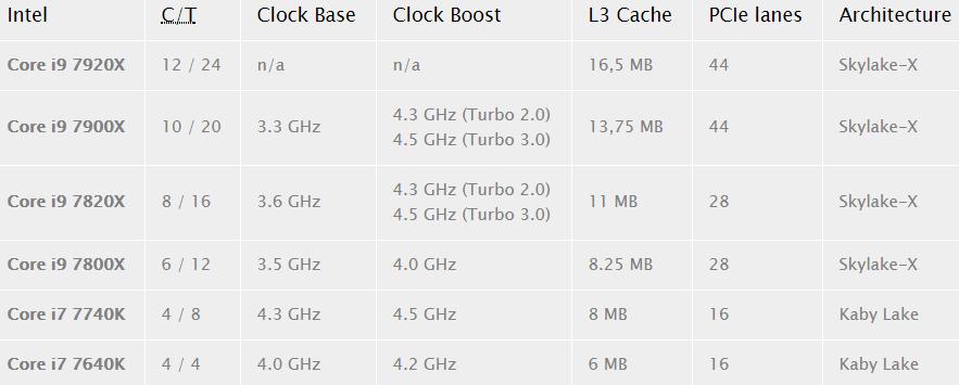 Τα «μυθικά» Intel Core i9 7900X & 7920X διέρρευσαν με εντυπωσιακά benchmarks! 1