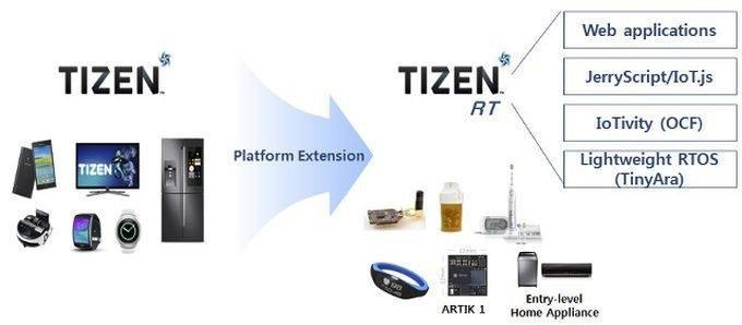 Samsung Tizen 4.0: Επίσημο πλέον - όλα όσα πρέπει να ξέρετε! 1