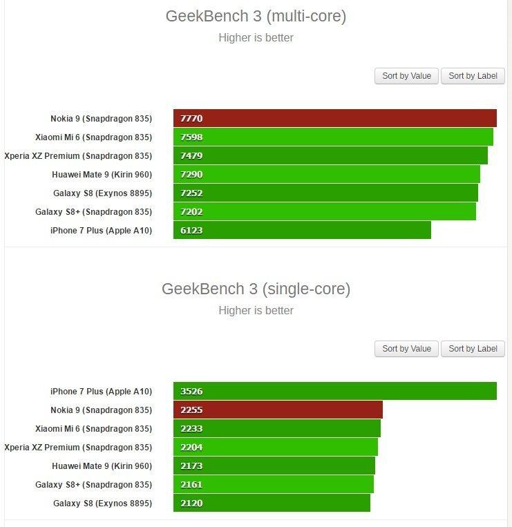 Το Nokia 9 πέρασε από το GeekBench και επιβεβαιώνει τις προσδοκίες! 1