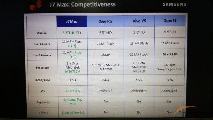 Μέσα Ιουνίου έχουμε την άφιξη του νέου Samsung Galaxy J7 Max 1
