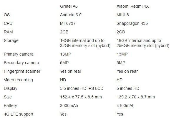 Gretel A6 versus Xiaomi Redmi 4X: Μια «μάχη» με πολύ ενδιαφέρον! 1