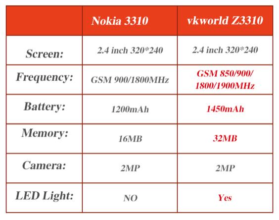 Κλώνος του Nokia 3310 με φιδάκι; Διαθέσιμο και αυτό πλέον! 2