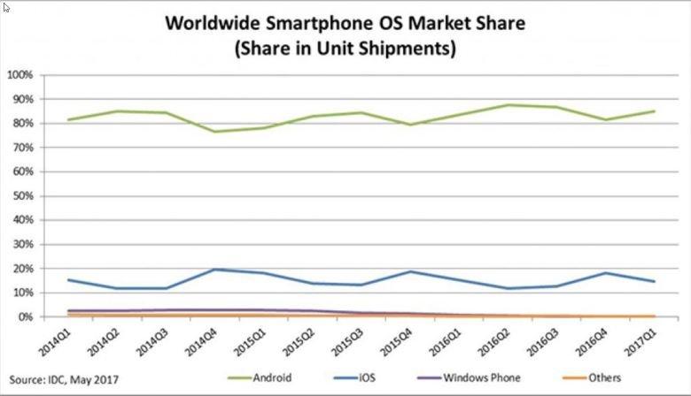 IDC: Το Android ανεβαίνει πολύ και κατακτά την 1η θέση, ενώ τα Windows Phone έπεσαν στο 0,1% 1