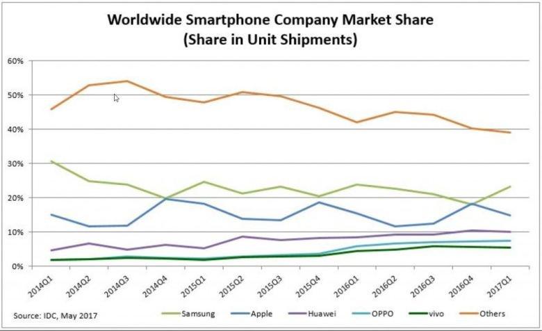 IDC: Το Android ανεβαίνει πολύ και κατακτά την 1η θέση, ενώ τα Windows Phone έπεσαν στο 0,1% 2