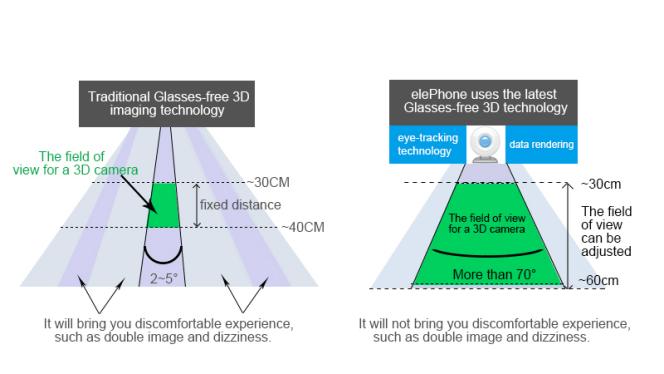 Το Elephone P8 3D βρίσκεται σε φάση εξέλιξης και υπόσχεται να παρέχει μια πρωτοφανή 3D εμπειρία θέασης 1