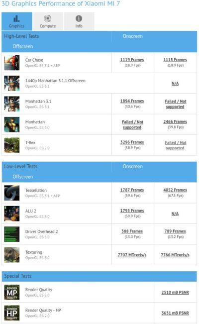 Υπάρχει μια συσκευή στο GFXBench που εικάζεται ότι είναι το Xiaomi Mi 7 με Snapdragon 820 1