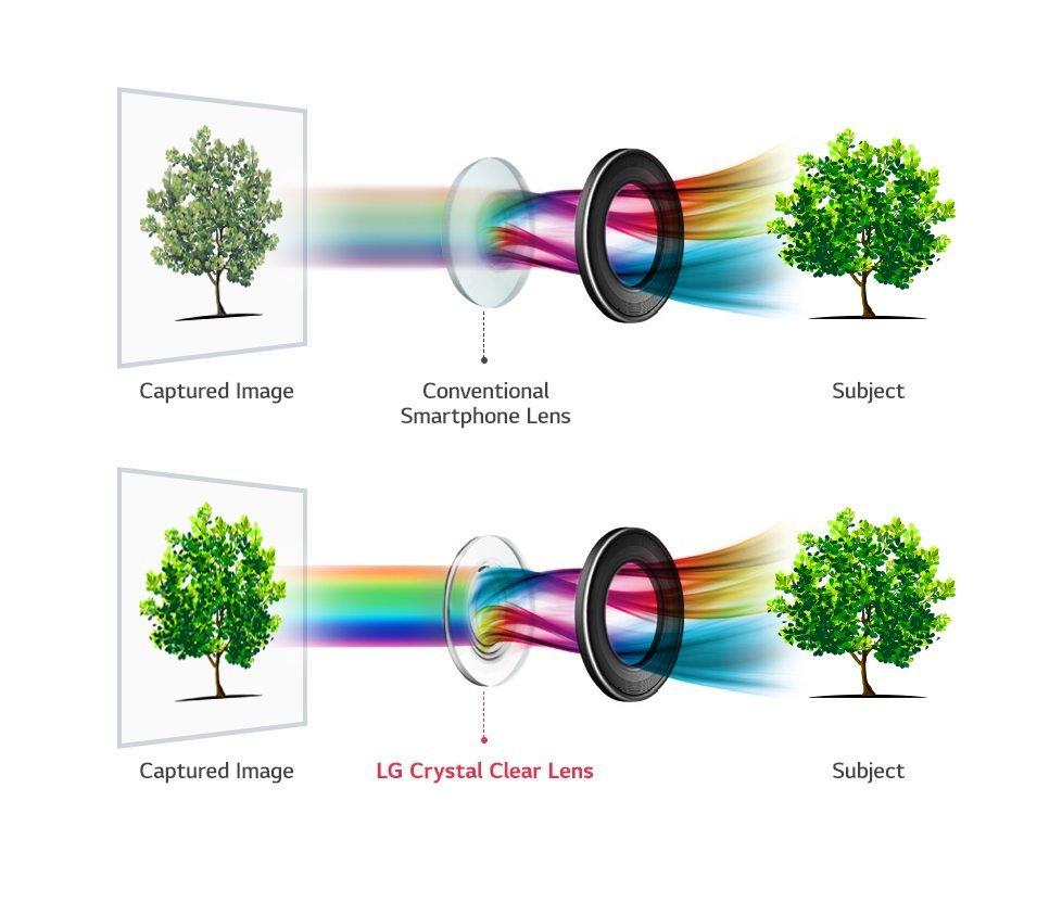 LG V30: Θα έχει την κάμερα με το μεγαλύτερο διάφραγμα σε smartphone! 1