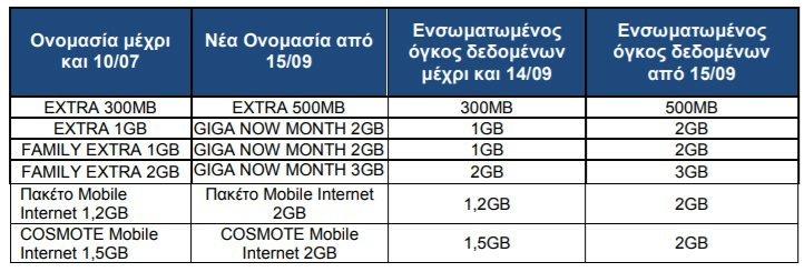 COSMOTE: Αλλαγές σε πακέτα και προγράμματα Mobile Internet [ΔΤ] 1