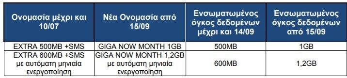 COSMOTE: Αλλαγές σε πακέτα και προγράμματα Mobile Internet [ΔΤ] 2