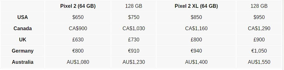 Tιμές και πληροφορίες διαθεσιμότητας για τα νέα Google Pixel 2 και Pixel 2 XL 1