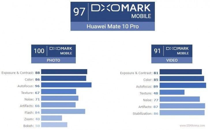 Με τελική βαθμολογία 97 πόντους στο DxOMark το Huawei Mate 10 Pro έδειξε τις ικανότητές του στις λήψεις εικόνων/βίντεο 1