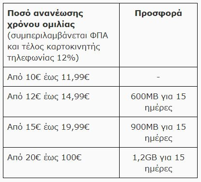COSMOTE: Τροποποιήσεις τιμών και πακέτων συνδρομητών WHAT'S UP, COSMOKAPTA και Frog [ΔΤ] 2