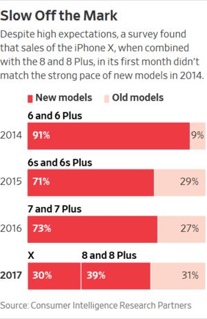 Τα iPhone X, 8 και 8 Plus της Apple εξακολουθεί να μην γνωρίζουν την επιτυχία που είχαν τα iPhone 6 και 6 Plus 1
