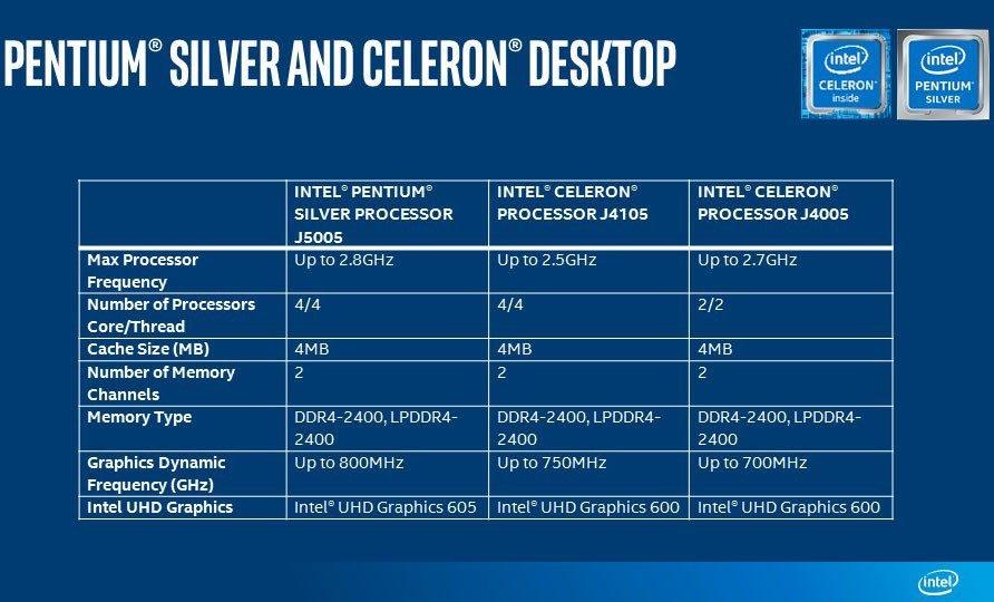 Πριν το τέλος του έτους, η Intel έδειξε επίσημα τα νέα της μοντέλα επεξεργαστών Pentium Silver και Celeron 1