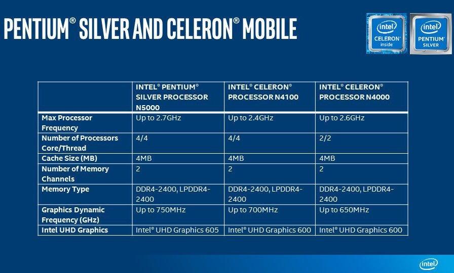 Πριν το τέλος του έτους, η Intel έδειξε επίσημα τα νέα της μοντέλα επεξεργαστών Pentium Silver και Celeron 2