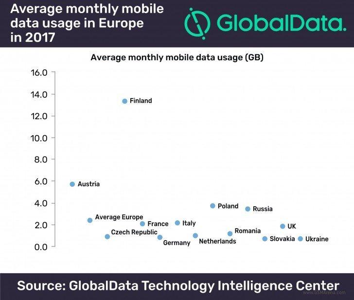 Κατά μέσο όρο η κατανάλωση σε mobile data για τους Ευρωπαίους χρήστες δεν υπερβαίνει τα 2,4GB 1