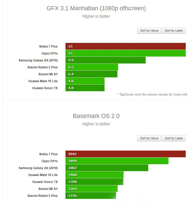 Συγκρίσεις επιδόσεων μεταξύ Nokia 7 Plus και OPPO R11s 3
