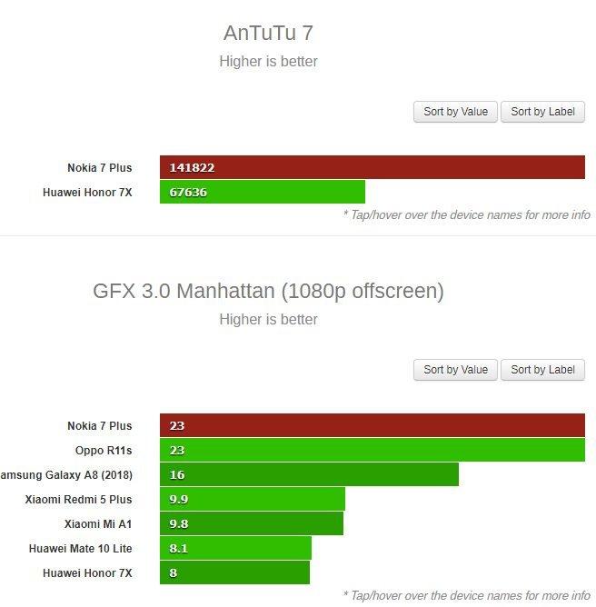 Συγκρίσεις επιδόσεων μεταξύ Nokia 7 Plus και OPPO R11s 2