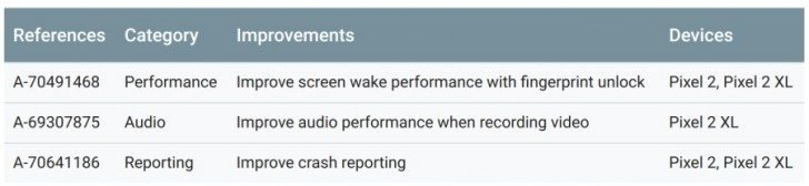 Tα Pixels και Nexus λαμβάνουν την νέα ενημέρωση ασφαλείας για τον Μάρτιο 1