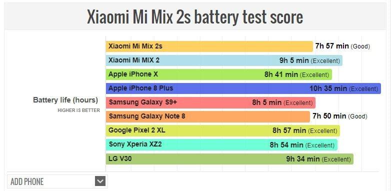 Ικανοποιητικό σε αυτονομία τελικά το Xiaomi Mi MIX 2S 1