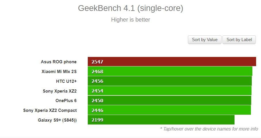 Ταχύτερο όλων το νέο Asus ROG Phone με υπερχρονισμένο συχνότητα λειτουργίας του SD845 1