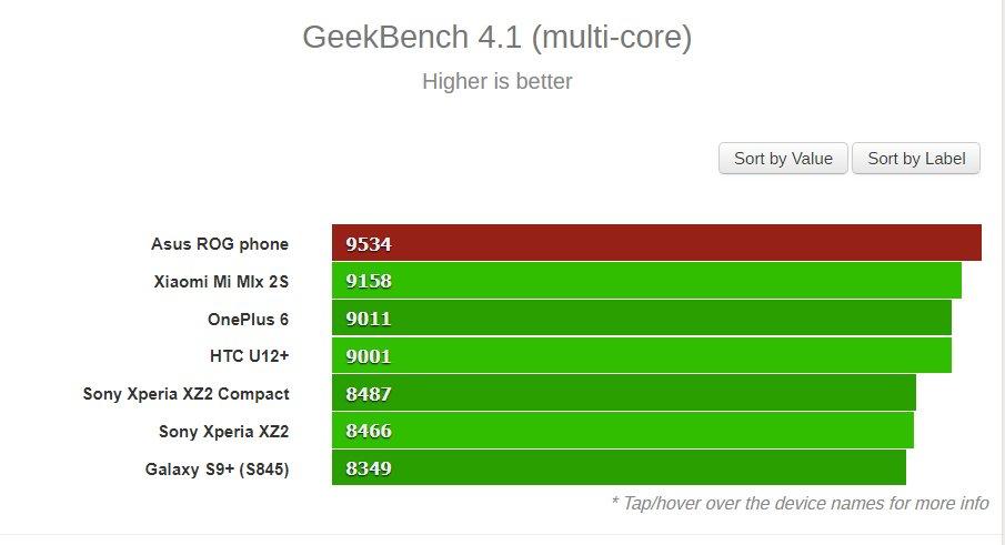 Ταχύτερο όλων το νέο Asus ROG Phone με υπερχρονισμένο συχνότητα λειτουργίας του SD845 2