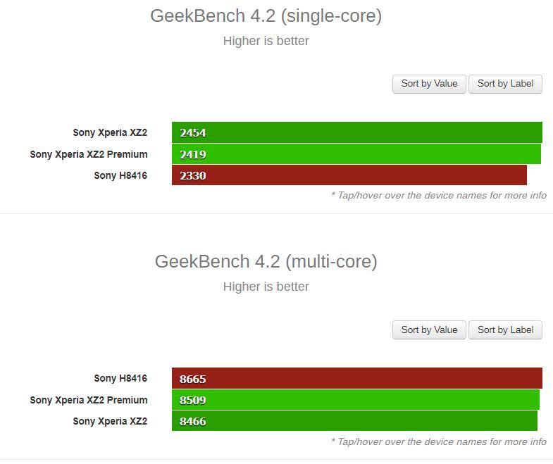 Δυνατό σε επιδόσεις το Sony Xperia XZ3 όπως εμφανίστηκε στο Geekbench! 1