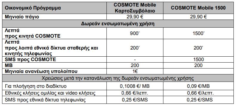 COSMOTE Κινητή: Τροποποιήσεις και νέα προγράμματα συμβολαίου [ΔΤ 1