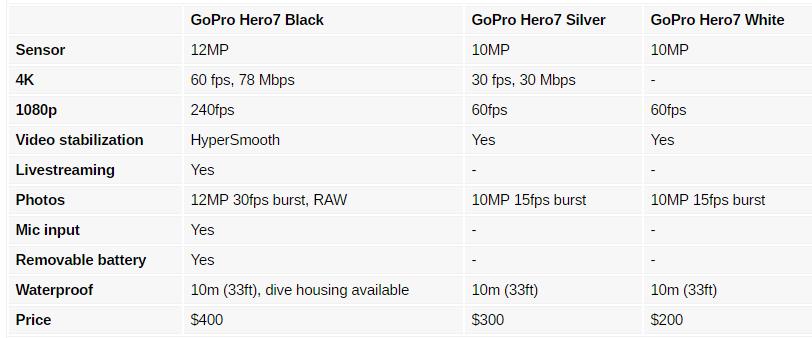 Τρεις νέες κάμερες ανακοινώθηκαν από την GoPro για την σειρά Hero7 4