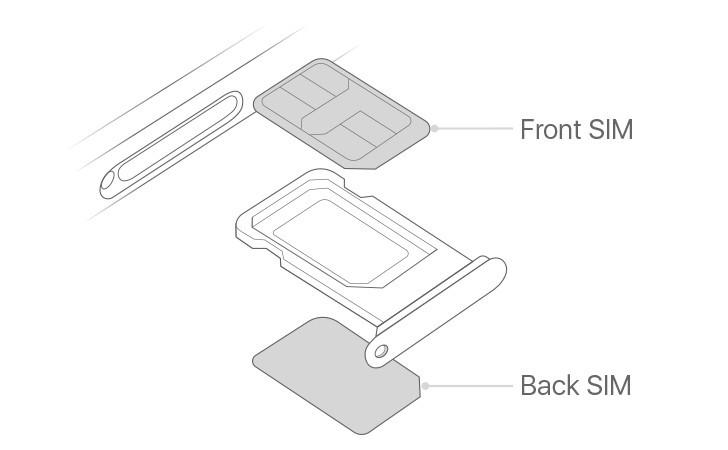 Δεν λειτουργεί ακριβώς όπως φανταζόμαστε η λειτουργία Dual SIM στα νέα iPhone's